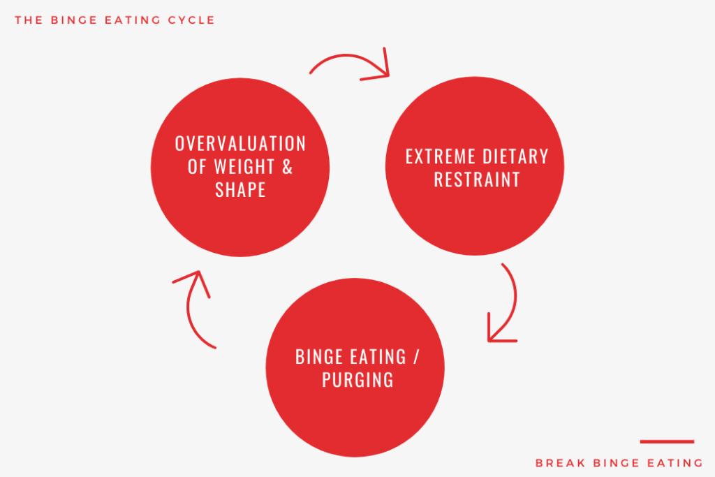 binge eating cycle