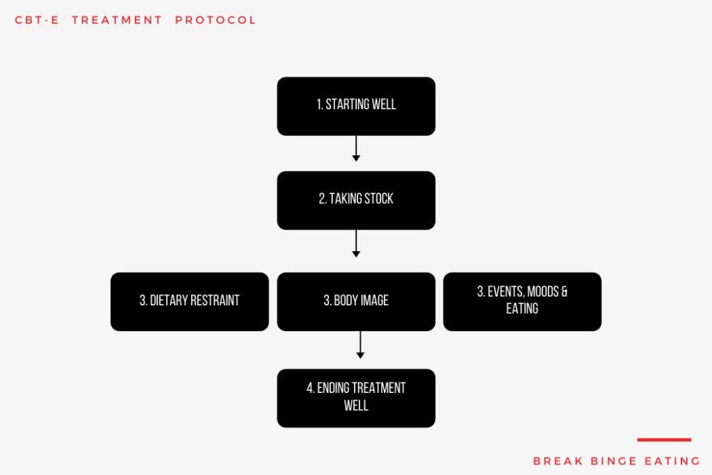 cbt-e treatment protocol